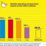 El amor del público español hacia Telefónica