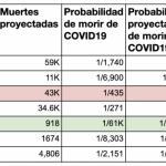 Las tasas de COVID19